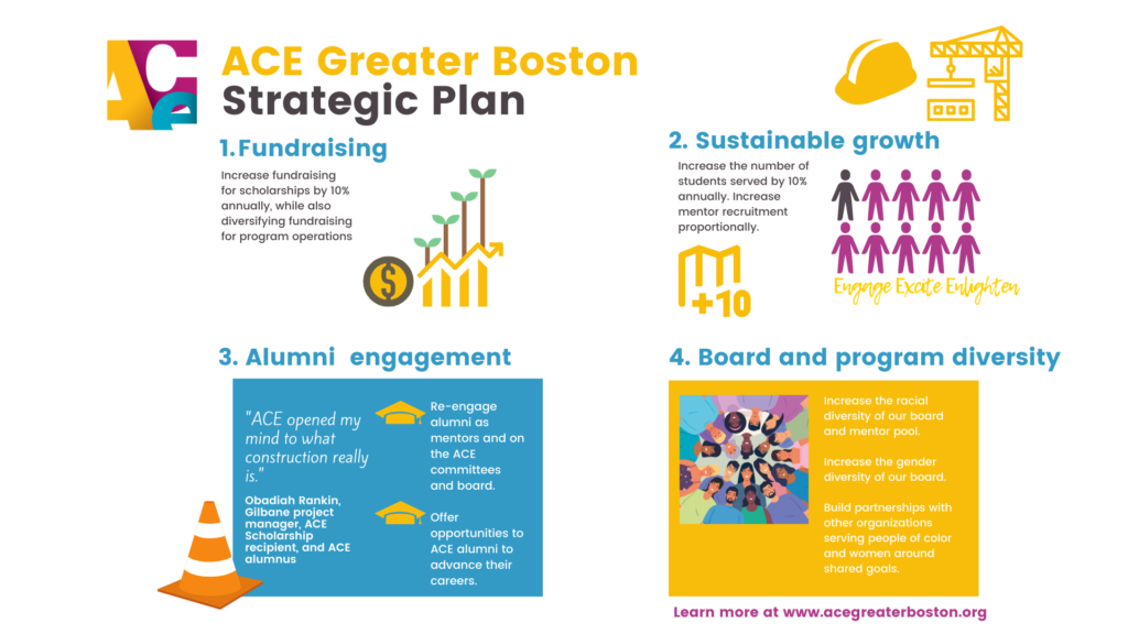 Graphic illustrating four goals of ACE's strategic plan: 1) diversify fundraising, 2) sustainable growth of 10% per year in students served and mentors, 3) create an alumni program, 4) diversify our board and mentor pool.